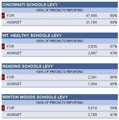 Cincinnati School Levy A Realtor's Perspective