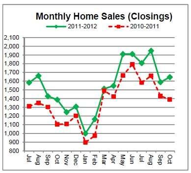 Cincinnati Home Sales Up 19% in October