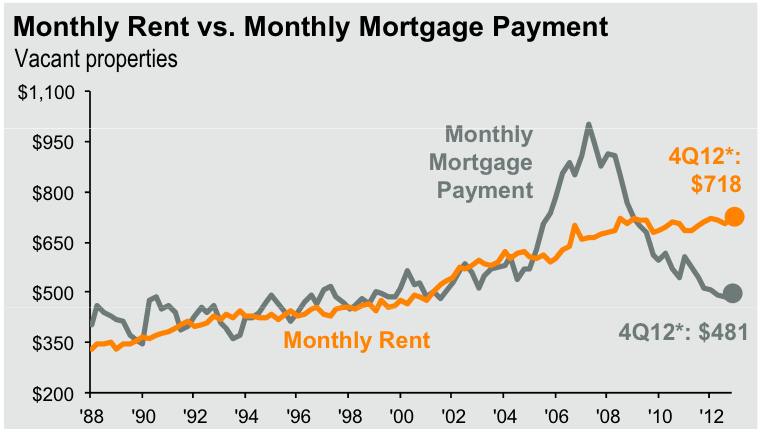 Average Rents are Higher than Average Mortgages