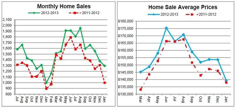 Great news for the local Cincinnati real estate market.