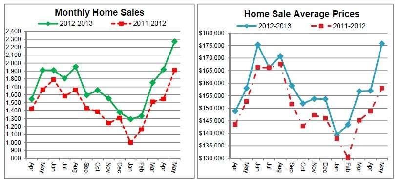 Cincinnati Real Estate home sales continue to increase in 2013