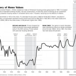 A Brief History of US Home Prices