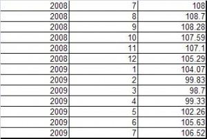 Case Shiller Home Price index July 2009 - Cleveland