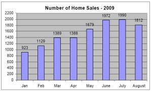 august 09 sales