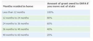Grant Repayment Schedule