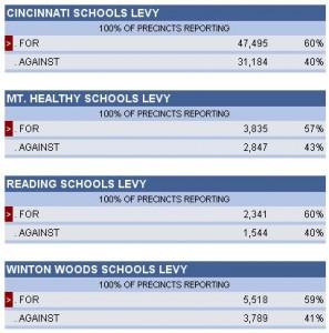 Cincinnati Are School Levys