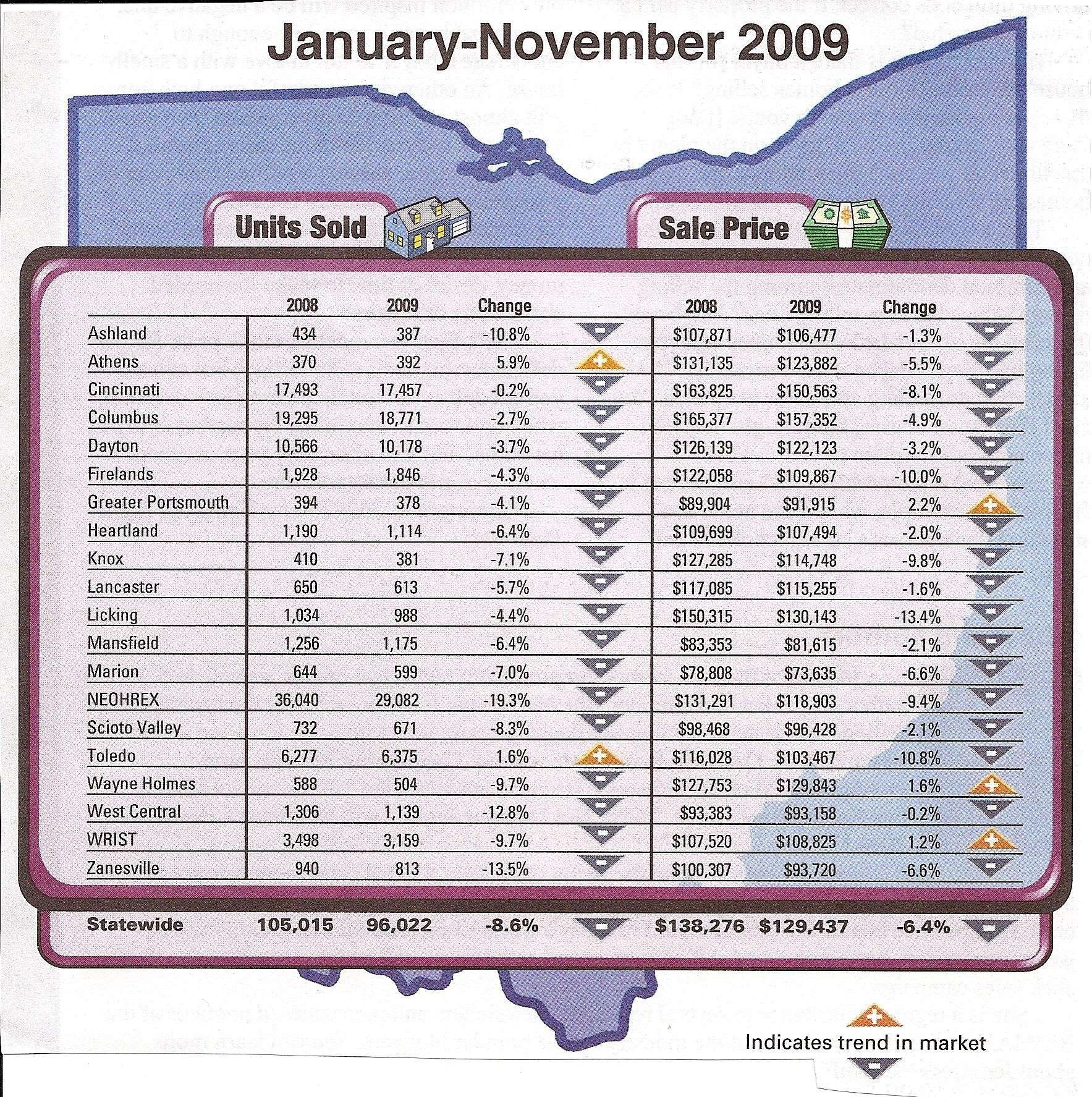 Ohio Association of Realtors Features 2009 Home Sales