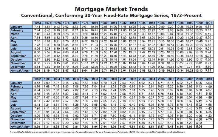 Cincinnati Real Estate Mortgage Rate Trends