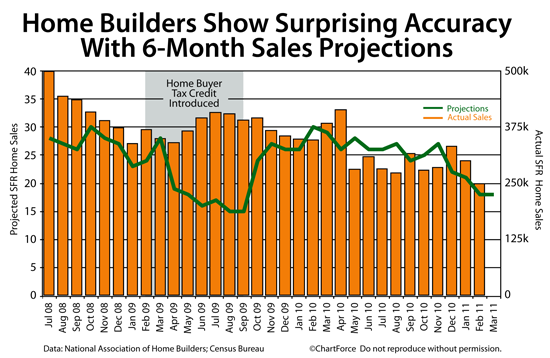 Cincinnati Home Builders and the Real Estate Market