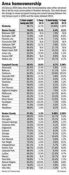 Homeownership Levels in Cincinnati Drop