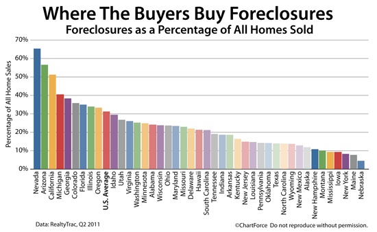 Are Foreclosures in Ohio Impacting the Real Estate Market Disproportionately?