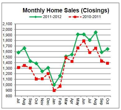 Cincinnati Home Sales Up 19% in October