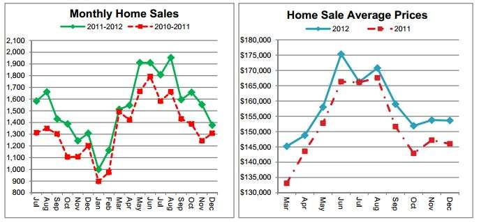 The Number Show 2012 Was a Strong Year for Cincinnati Real Estate
