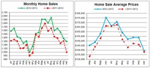 Cincinnati real estate market data charts for feb 2013