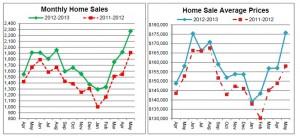 Cincinnati Real Estate sales chart may 2013