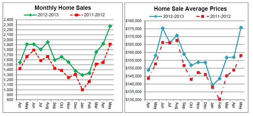 Cincinnati Real Estate home sales continue to increase in 2013