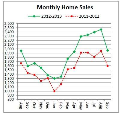 Cincinnati Real Estate sales improve in September