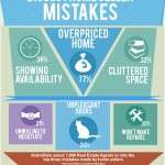 What Are The Biggest Mistakes Home Sellers Make?