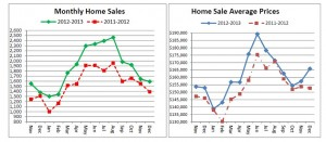 Cincinnati real estate sales chart