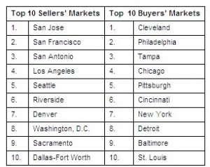 Zillow ranks Cincinnati
